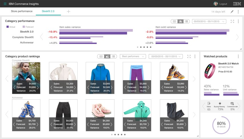merchandising e analytics